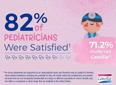 82 percent of pediatricians were satisified, 71.2 percent preferred Camilia